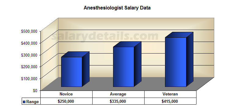 anesthesiologistdata2