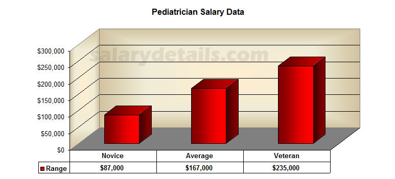 Pediatrician Education Requirements >> Pediatrician Education And Salary Information